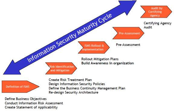 information security and management syllabus Master's programme in information systems - information security management,  120 credits programme code: sil2m education cycle: second cycle.